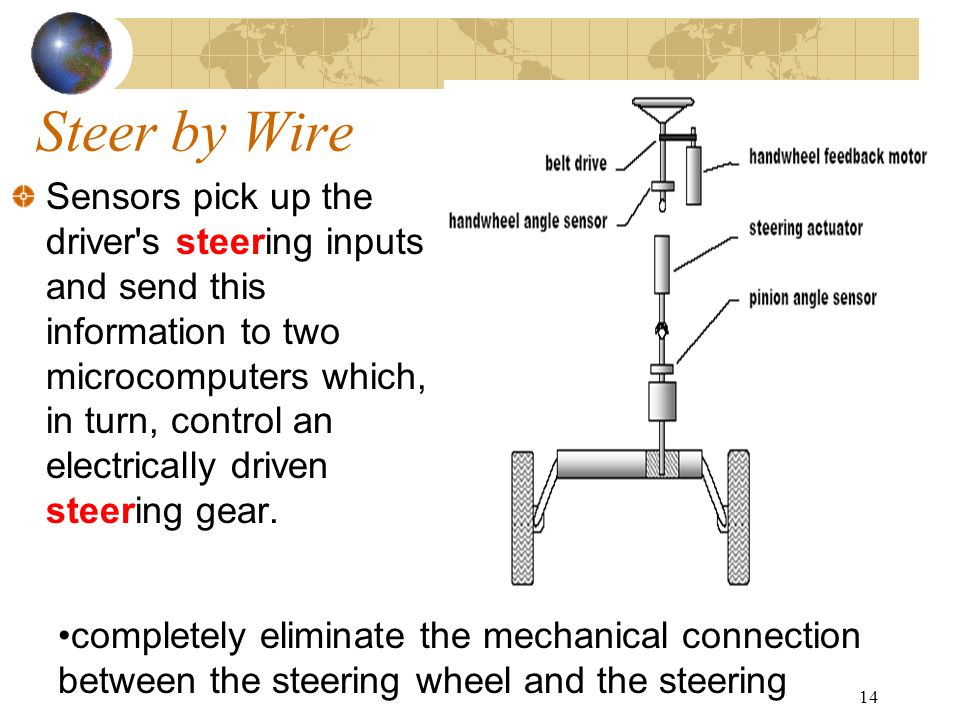 14 Steer by Wire Sensors pick up the driver's steering inputs and send this information to two microcomputers which, in turn, control an electrically