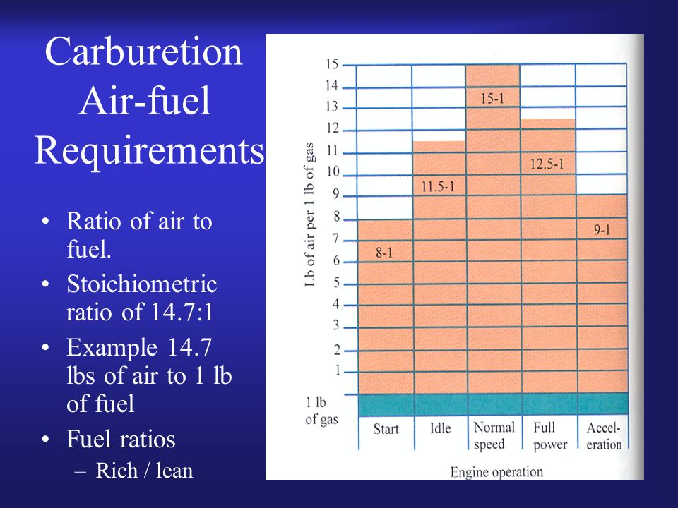 7 Carburetion Air-fuel Requirements Ratio of air to fuel. Stoichiometric ratio of 14.7:1 Example 14.7 lbs of air to 1 lb of fuel Fuel ratios –Rich / l