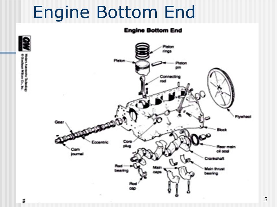 3 Engine Bottom End