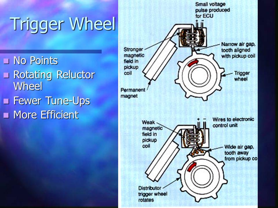 High Energy Ignition (HEI)