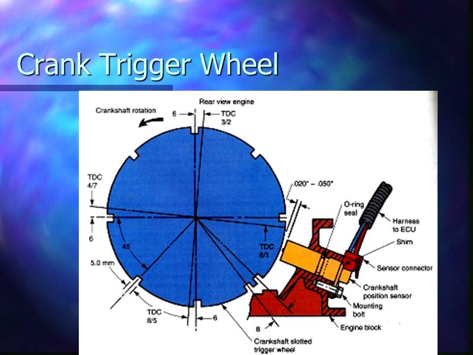 CKPS (crankshaft position sensor) Fewer Parts Fewer Parts No Points No Points No Distributor No Distributor No Rotor No Rotor Computer Controlled Comp