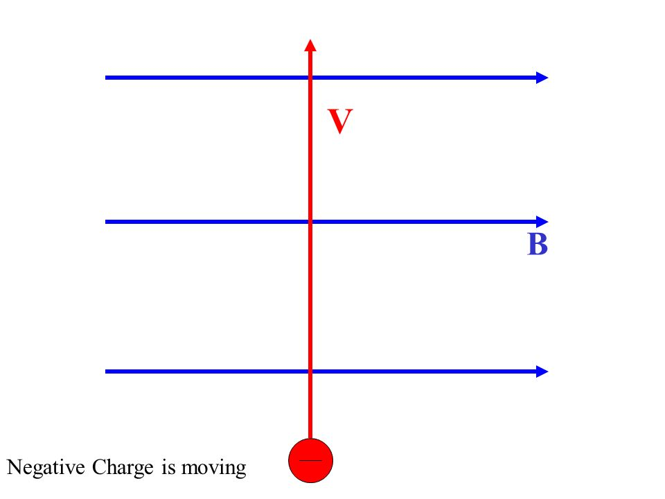 B V Negative Charge is moving