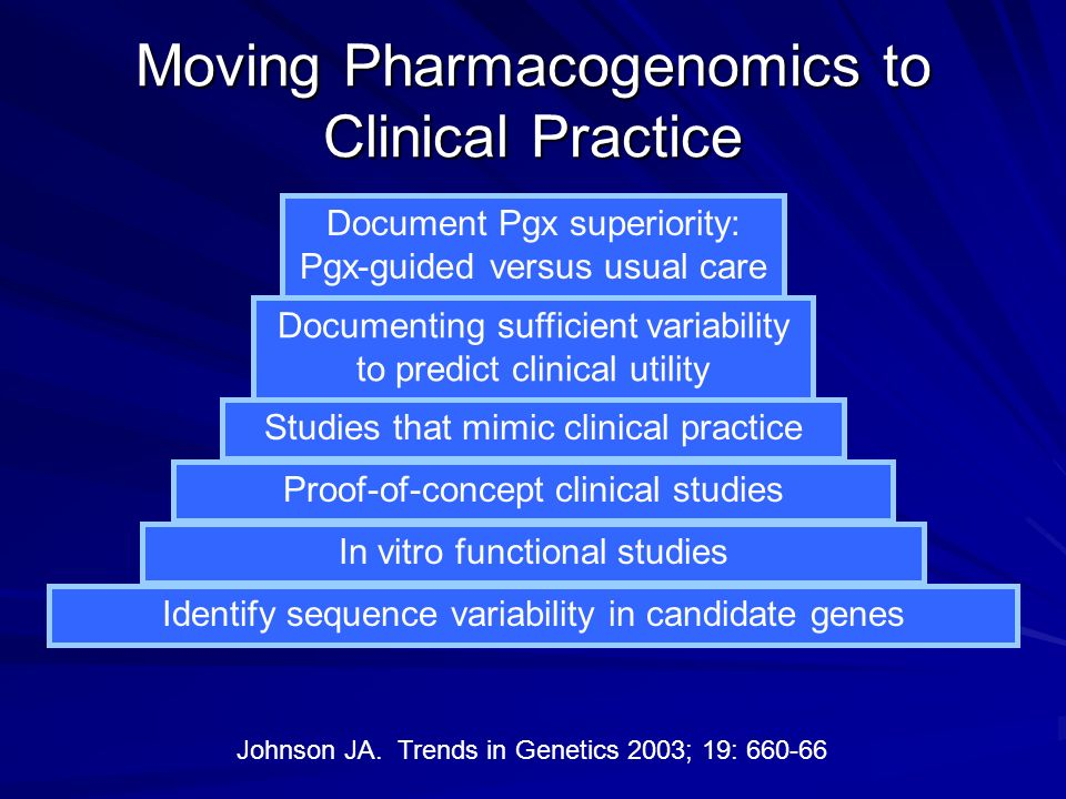 Moving Pharmacogenomics to Clinical Practice Identify sequence variability in candidate genes In vitro functional studies Proof-of-concept clinical st