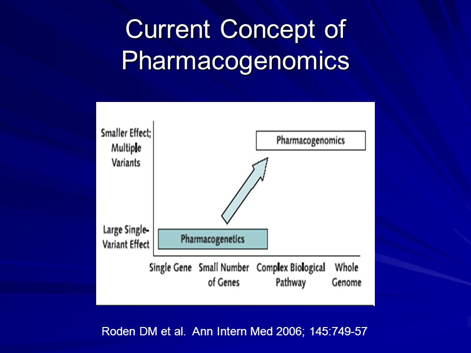 FDA and Pharmacogenomics Traditionally, industry has been hesitant to submit pharmacogenomic data due to fears of: –Delays in drug development –Request for additional clinical studies –Potentially put clinical trials on hold FDA published: Draft Guidance for Industry: Pharmacogenomic Data Submission in 2003.