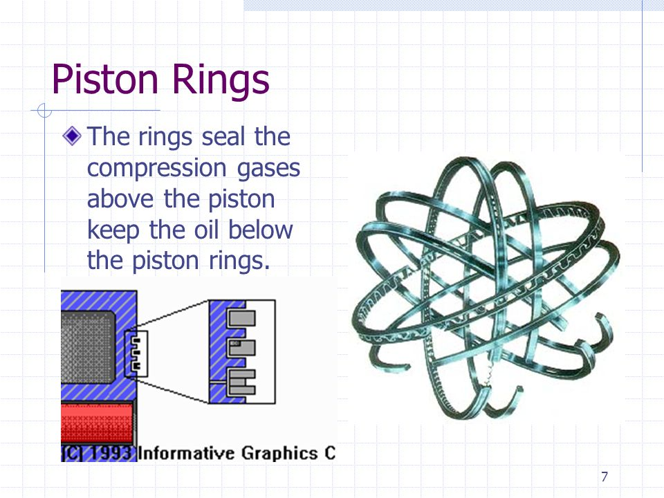 7 Piston Rings The rings seal the compression gases above the piston keep the oil below the piston rings.