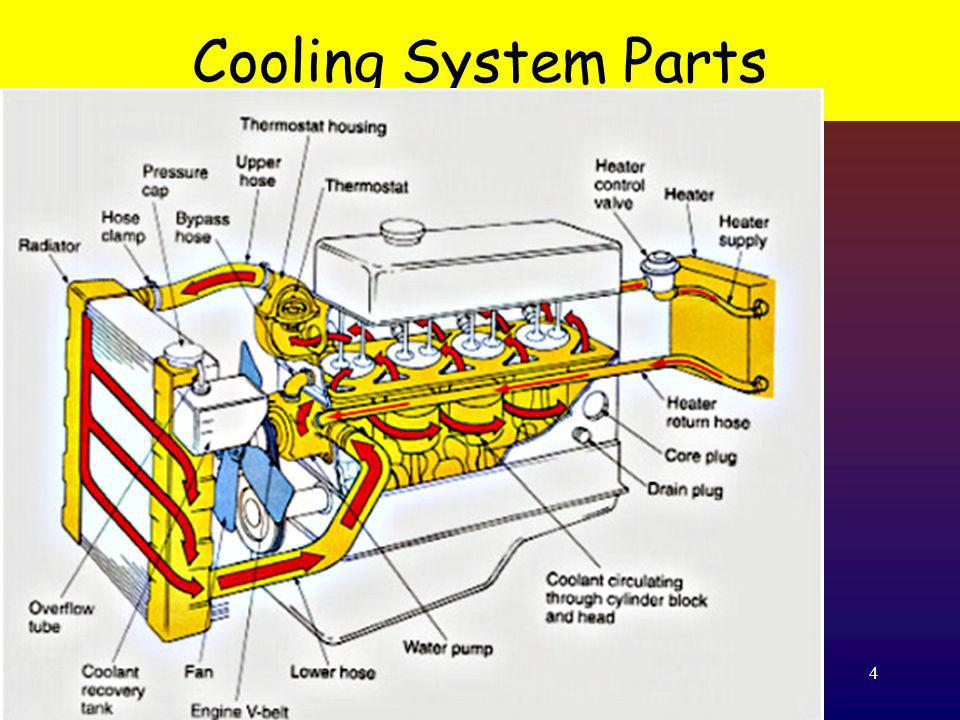 15 Coolant Recovery Tank Keeps the coolant level full in the system at all times.