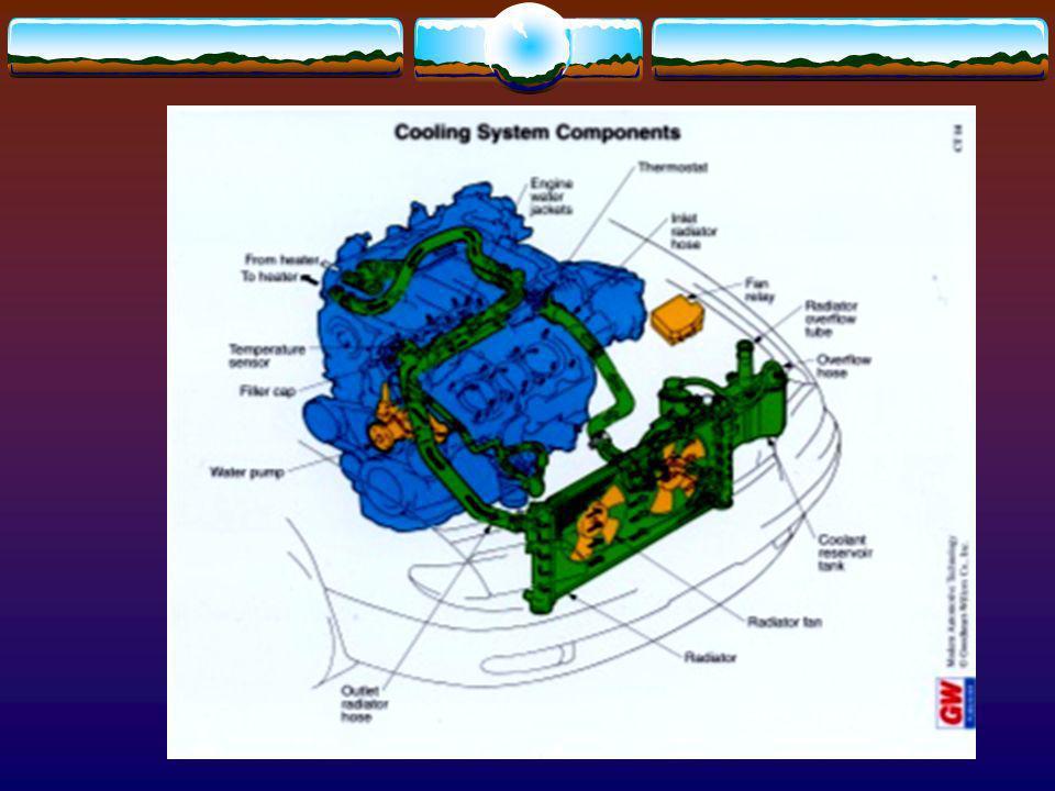16 Coolant Temperature Sensor (CTS) Reports to computer Gauges Location Block Head Radiator tank