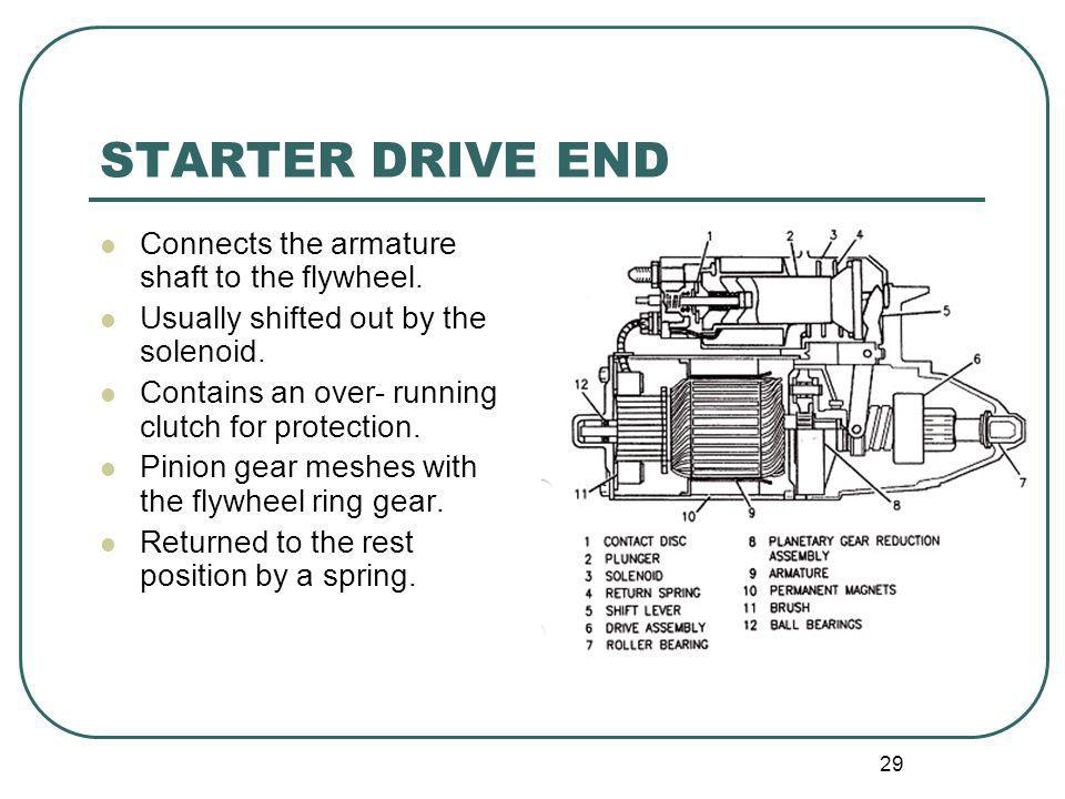 29 STARTER DRIVE END Connects the armature shaft to the flywheel. Usually shifted out by the solenoid. Contains an over- running clutch for protection