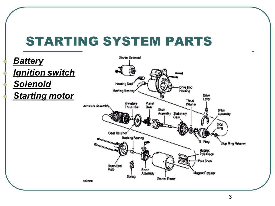 3 STARTING SYSTEM PARTS Battery Ignition switch Solenoid Starting motor