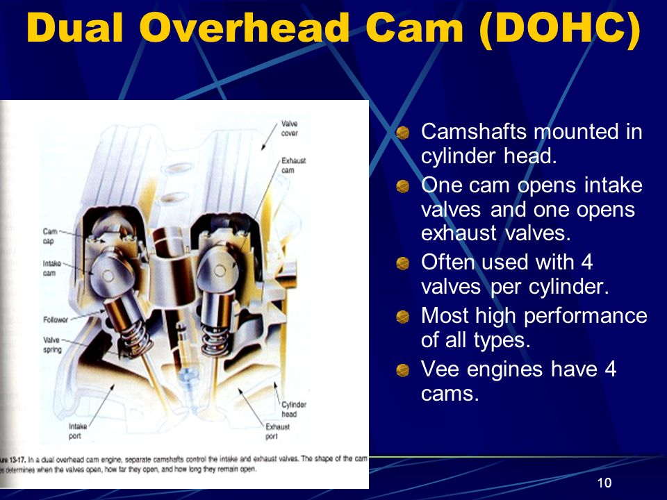 10 Dual Overhead Cam (DOHC) Camshafts mounted in cylinder head. One cam opens intake valves and one opens exhaust valves. Often used with 4 valves per