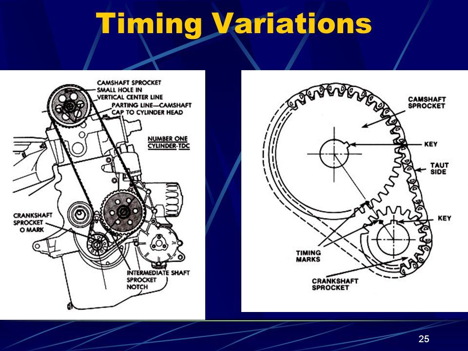 25 Timing Variations