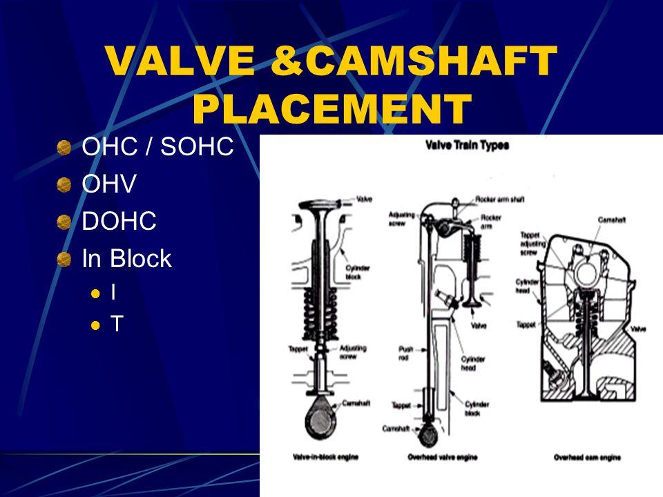 26 VALVE &CAMSHAFT PLACEMENT OHC / SOHC OHV DOHC In Block I T
