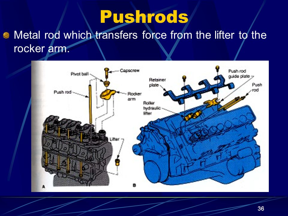 36 Pushrods Metal rod which transfers force from the lifter to the rocker arm.