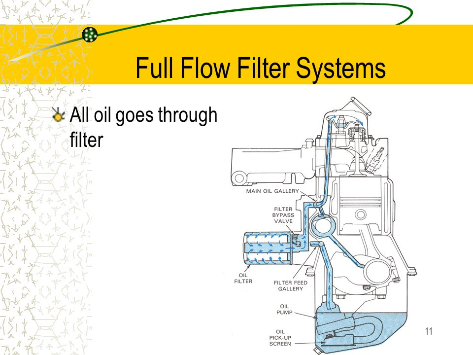 10 Shunt Filter Systems Some oil through filter > bearings Some directly to bearings