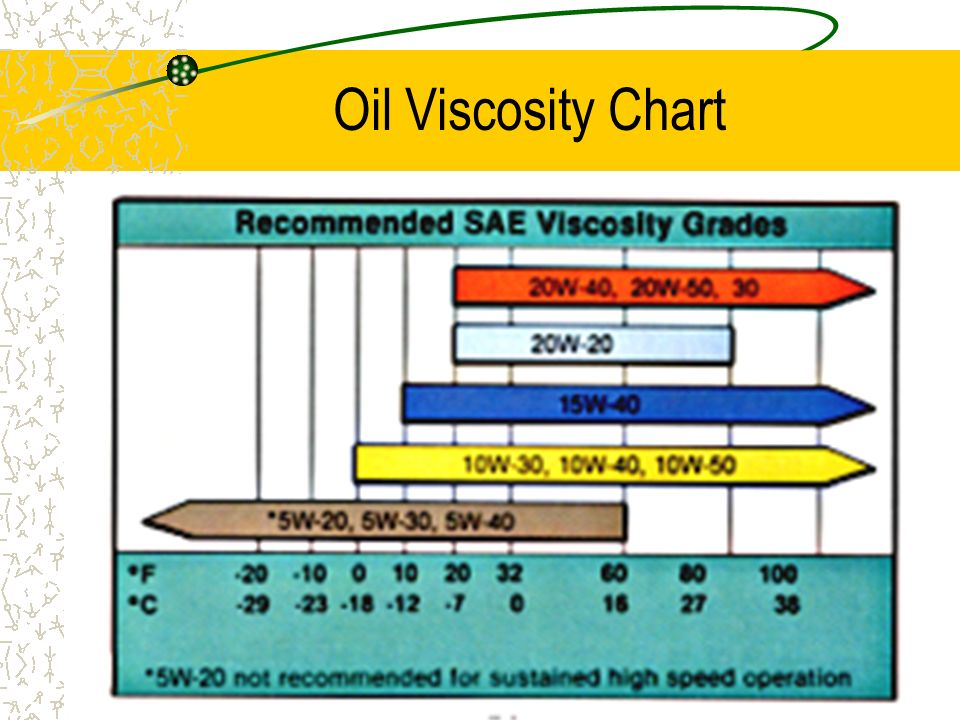 13 Motor Oil Characteristics Oil Viscosity/SAE Ease which oil flows S.A.E Rating (Society of Automotive Engineers) Service Rating/API Oil Quality A.P.
