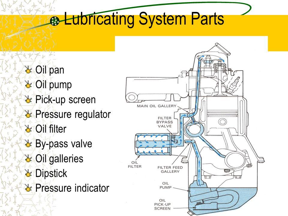 3 Lubrication System Types Splash Pressure Fed or Force Feed Combination Pressure Fed and Splash Gasoline Oil Premix