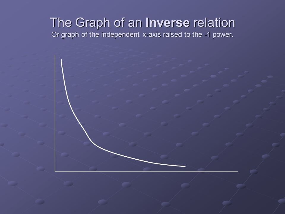 The Graph of an Inverse relation Or graph of the independent x-axis raised to the -1 power.