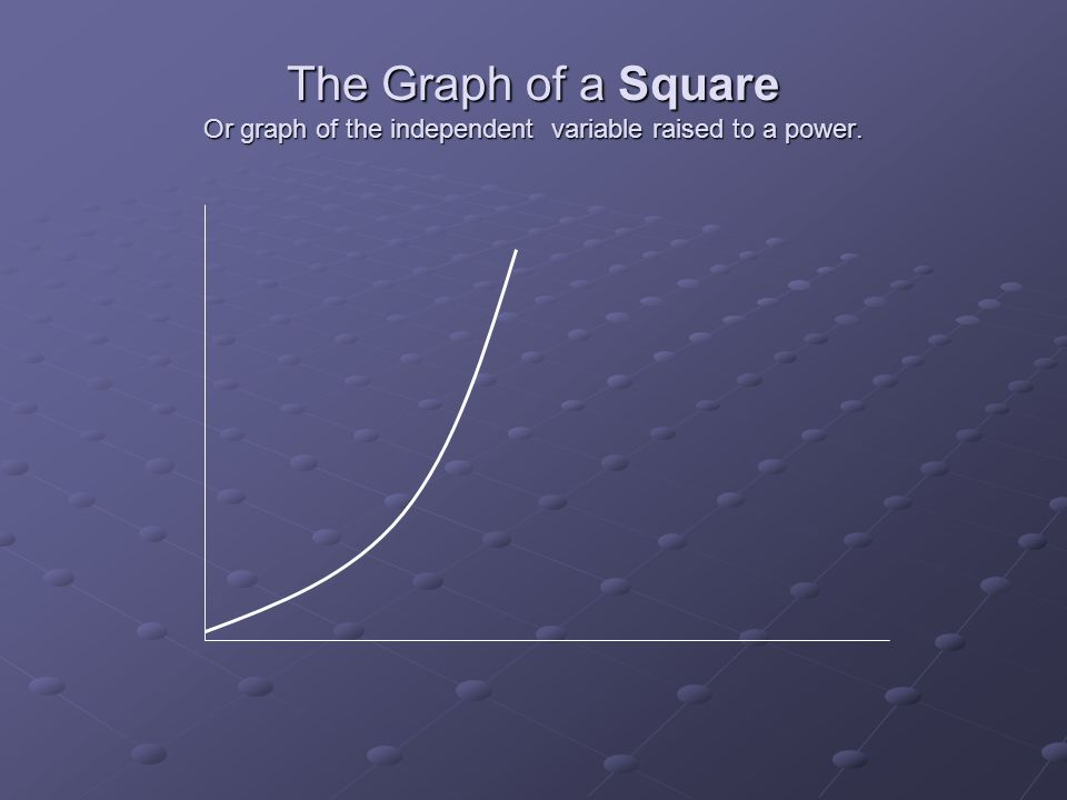 The Graph of a Square Or graph of the independent variable raised to a power.