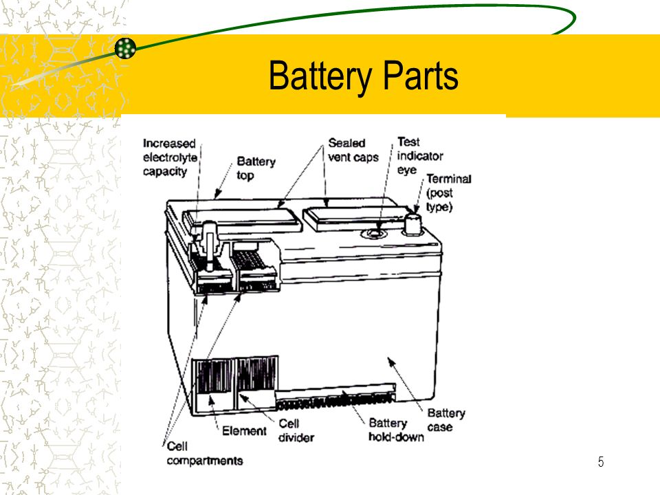 4 BATTERY CONSTRUCTION PLATES. Separators, connectors, and Electrolyte Positive plates PbO2 Lead oxide Negative plates Pb-lead Separators Element Elec