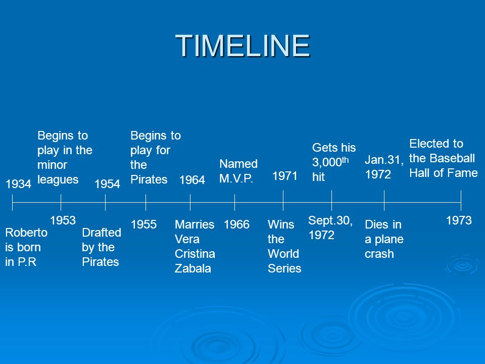 TIMELINE 1934 Roberto is born in P.R 1953 Begins to play in the minor leagues 1954 1955 Drafted by the Pirates Begins to play for the Pirates 1964 Mar