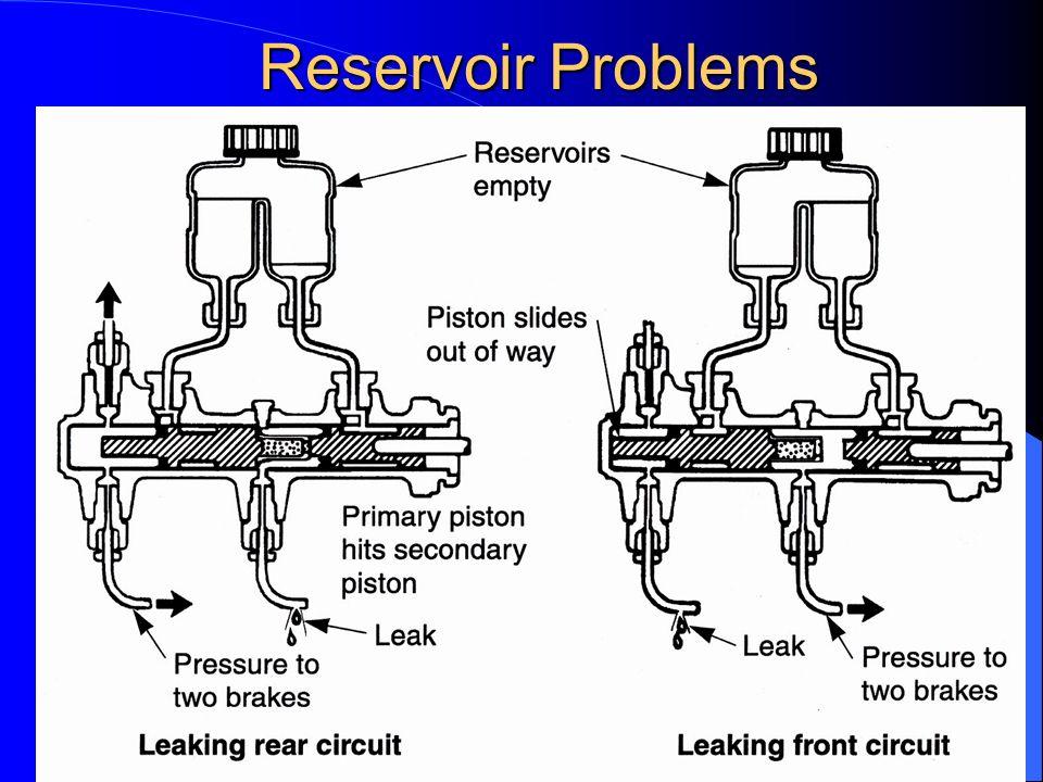 29 Reservoir Problems