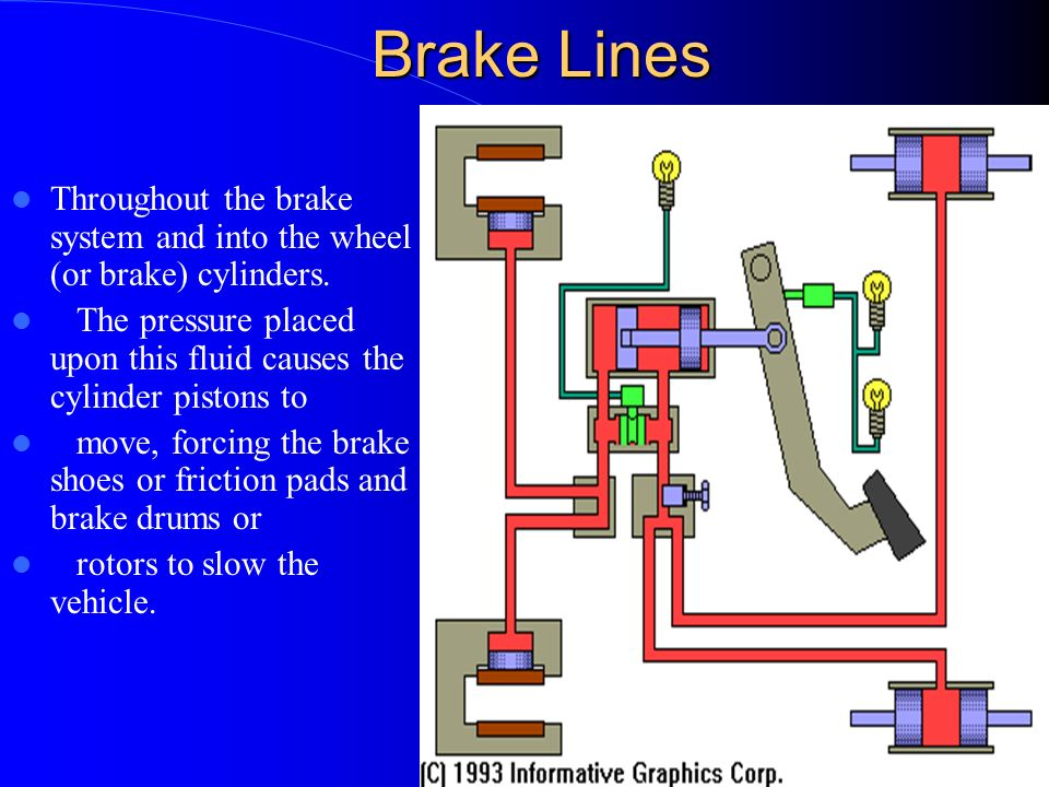 32 Brake Lines Brake lines are steel tubing with copper and lead coatings to prevent rust and corrosion. As the brake pedal is depressed, it moves pis