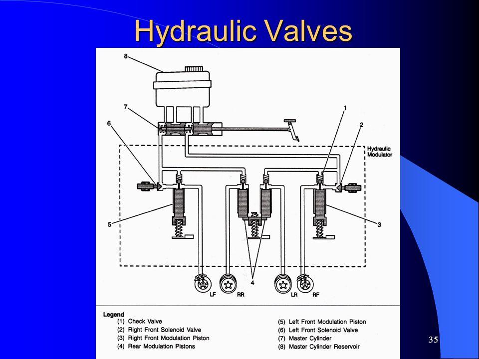 35 Hydraulic Valves