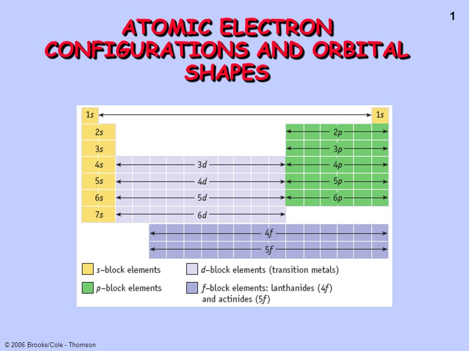 42 © 2006 Brooks/Cole - Thomson Ion Configurations To form cations from elements remove 1 or more e- from subshell of highest n [or highest (n + l)].