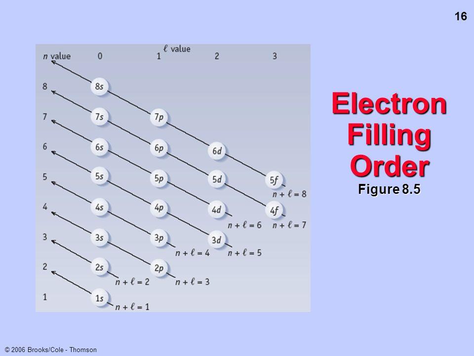 16 © 2006 Brooks/Cole - Thomson Electron Filling Order Figure 8.5
