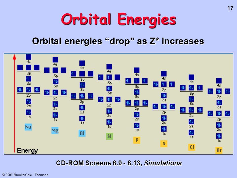 17 © 2006 Brooks/Cole - Thomson Orbital Energies CD-ROM Screens 8.9 - 8.13, Simulations Orbital energies drop as Z* increases