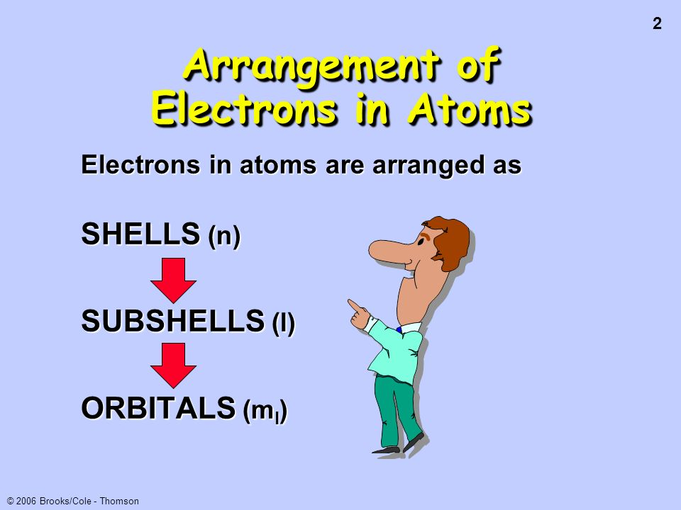 3 © 2006 Brooks/Cole - Thomson Each orbital can be assigned no more than 2 electrons.