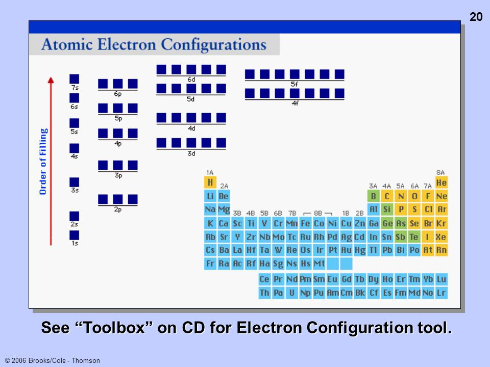 20 © 2006 Brooks/Cole - Thomson See Toolbox on CD for Electron Configuration tool.