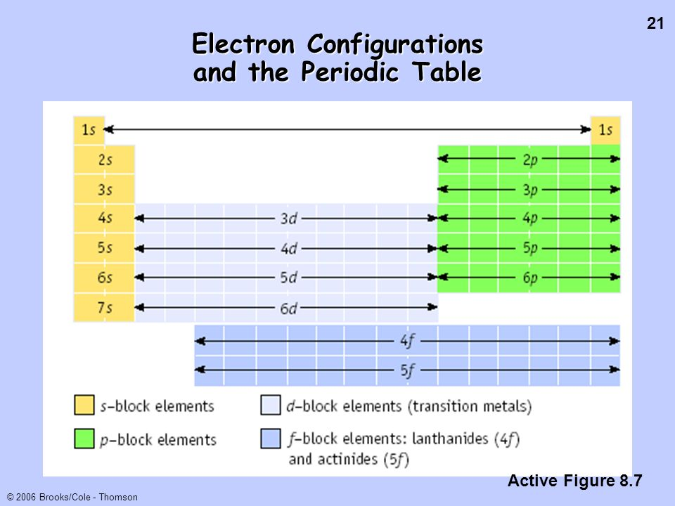 21 © 2006 Brooks/Cole - Thomson Electron Configurations and the Periodic Table Active Figure 8.7