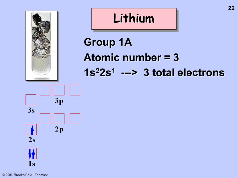 22 © 2006 Brooks/Cole - Thomson LithiumLithium Group 1A Atomic number = 3 1s 2 2s 1 ---> 3 total electrons