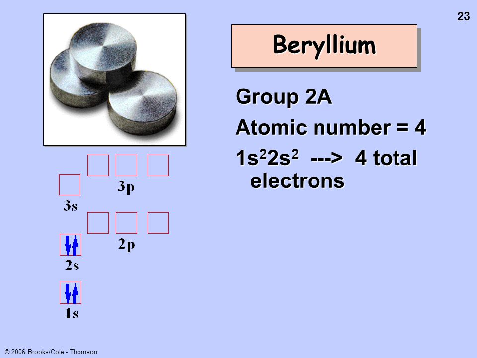 23 © 2006 Brooks/Cole - Thomson BerylliumBeryllium Group 2A Atomic number = 4 1s 2 2s 2 ---> 4 total electrons