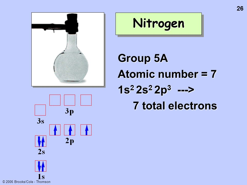 26 © 2006 Brooks/Cole - Thomson NitrogenNitrogen Group 5A Atomic number = 7 1s 2 2s 2 2p 3 ---> 7 total electrons 7 total electrons