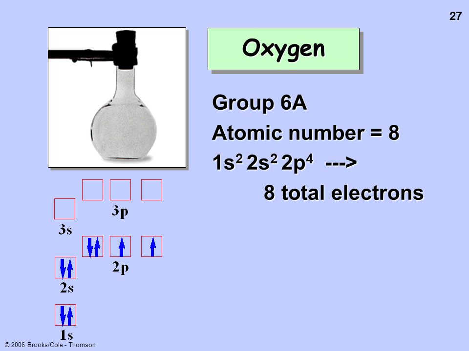 27 © 2006 Brooks/Cole - Thomson OxygenOxygen Group 6A Atomic number = 8 1s 2 2s 2 2p 4 ---> 8 total electrons 8 total electrons