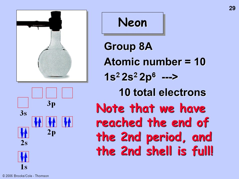 29 © 2006 Brooks/Cole - Thomson NeonNeon Group 8A Atomic number = 10 1s 2 2s 2 2p 6 ---> 10 total electrons 10 total electrons Note that we have reach