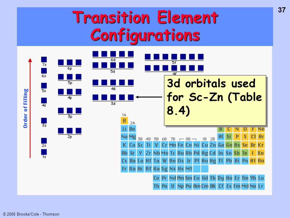 37 © 2006 Brooks/Cole - Thomson Transition Element Configurations 3d orbitals used for Sc-Zn (Table 8.4)