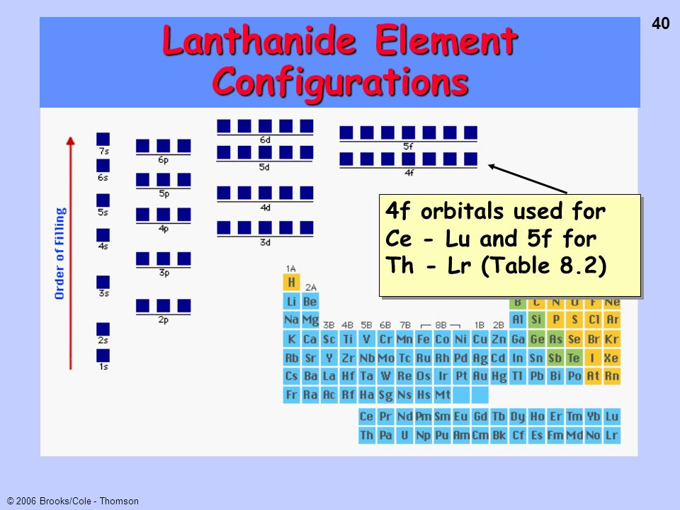 40 © 2006 Brooks/Cole - Thomson Lanthanide Element Configurations 4f orbitals used for Ce - Lu and 5f for Th - Lr (Table 8.2)