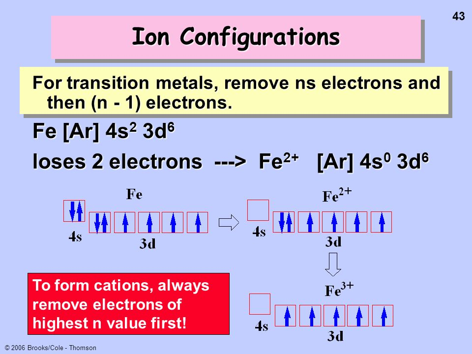 43 © 2006 Brooks/Cole - Thomson Ion Configurations For transition metals, remove ns electrons and then (n - 1) electrons. Fe [Ar] 4s 2 3d 6 loses 2 el