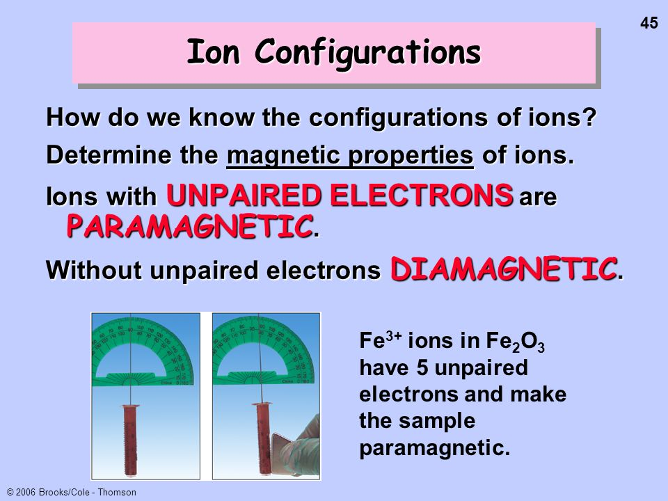 45 © 2006 Brooks/Cole - Thomson Ion Configurations How do we know the configurations of ions? Determine the magnetic properties of ions. Ions with UNP