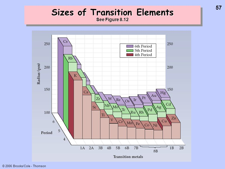 57 © 2006 Brooks/Cole - Thomson Sizes of Transition Elements See Figure 8.12