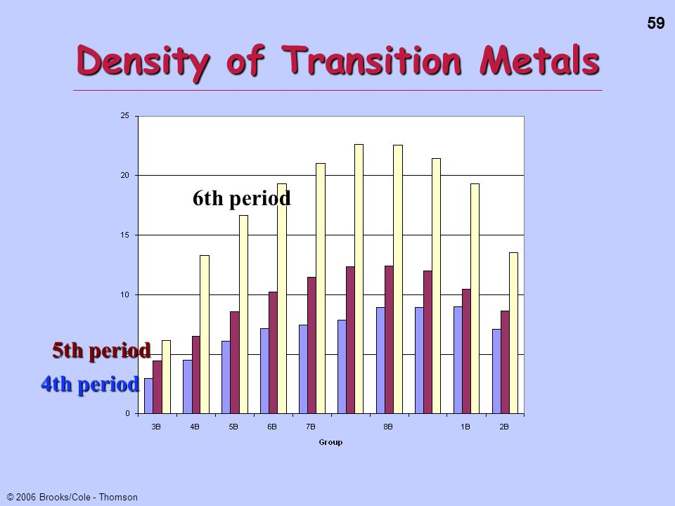 59 © 2006 Brooks/Cole - Thomson Density of Transition Metals 6th period 5th period 4th period