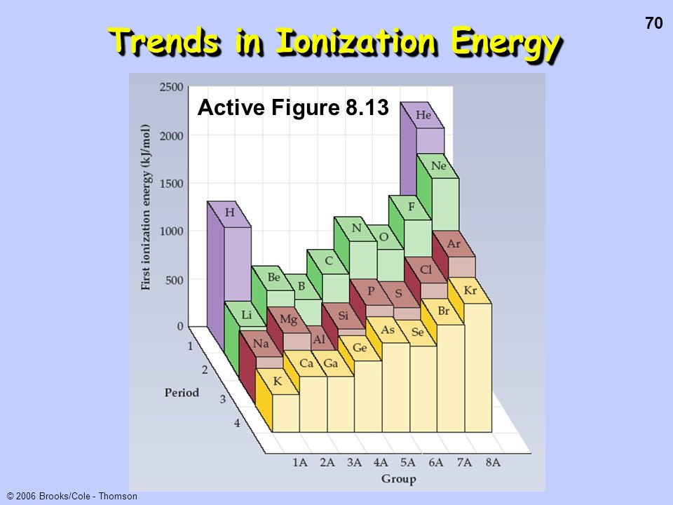 70 © 2006 Brooks/Cole - Thomson Trends in Ionization Energy Active Figure 8.13