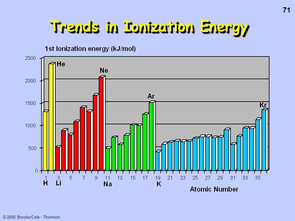 71 © 2006 Brooks/Cole - Thomson Trends in Ionization Energy