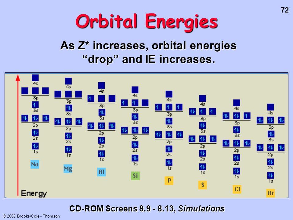 72 © 2006 Brooks/Cole - Thomson Orbital Energies CD-ROM Screens 8.9 - 8.13, Simulations As Z* increases, orbital energies drop and IE increases.