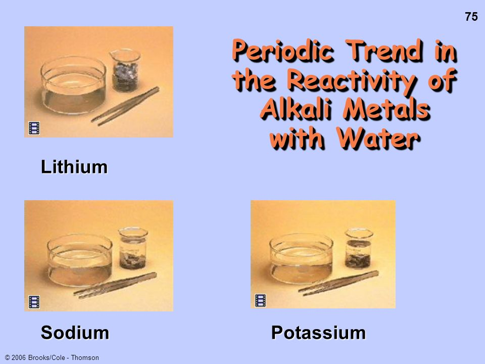 75 © 2006 Brooks/Cole - Thomson Periodic Trend in the Reactivity of Alkali Metals with Water Lithium SodiumPotassium