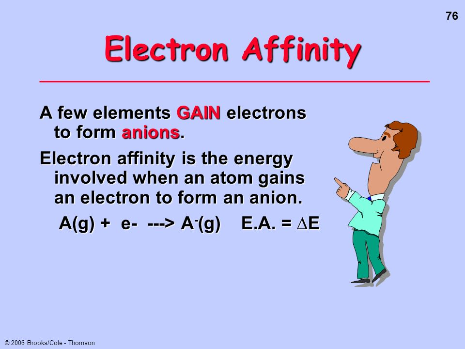 76 © 2006 Brooks/Cole - Thomson Electron Affinity A few elements GAIN electrons to form anions. Electron affinity is the energy involved when an atom