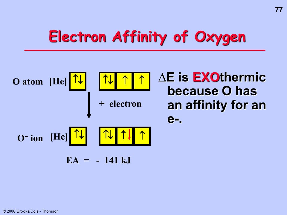 77 © 2006 Brooks/Cole - Thomson Electron Affinity of Oxygen E is EXOthermic because O has an affinity for an e-. [He] O atom EA = - 141 kJ + electron